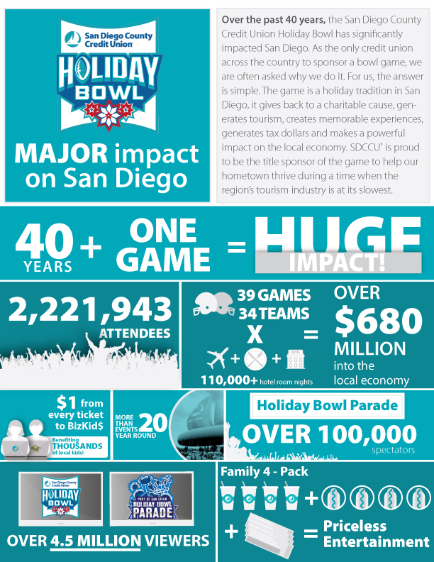 sdccu holiday bowl 2017 infographic